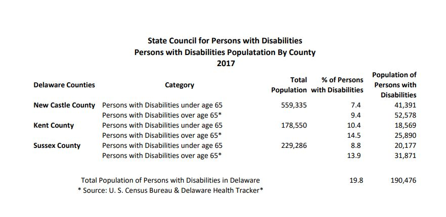 Persons with Diasabilities Population by County Info Graphic